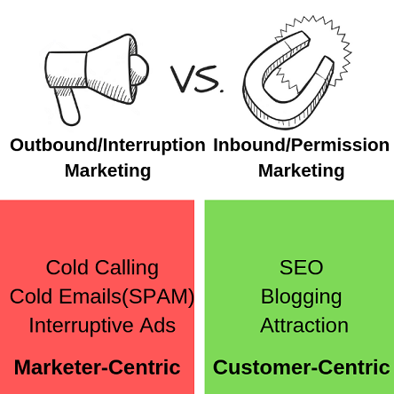 Inbound or Permission Vs Outbound or Interruption Marketing-image