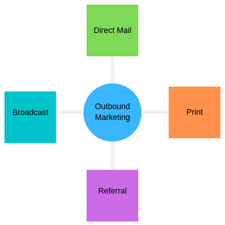 Outbound Marketing image